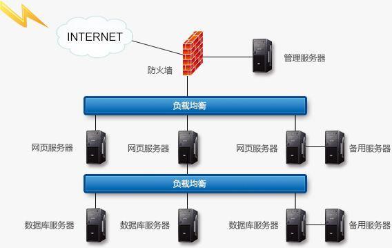 服务器负载均衡是什么
