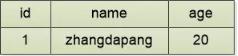 SQL注入的原理轻松了解