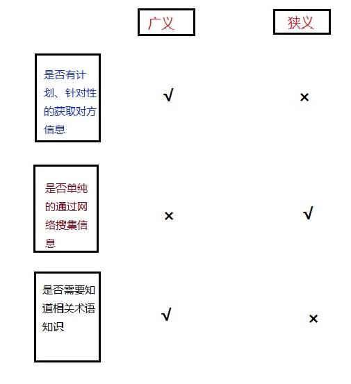 社会工程学之信息收集框架