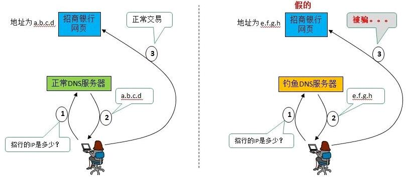 域名挟持 详解域名劫持原理与域名挟持的几种方法  域名劫持原理 第1张