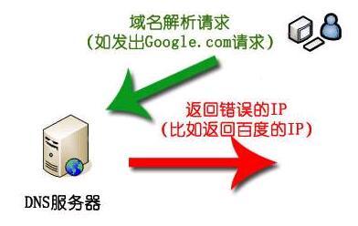 域名挟持 详解域名劫持原理与域名挟持的几种方法  域名劫持原理 第2张