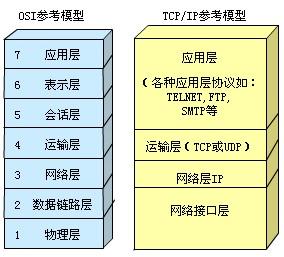 七层协议模型