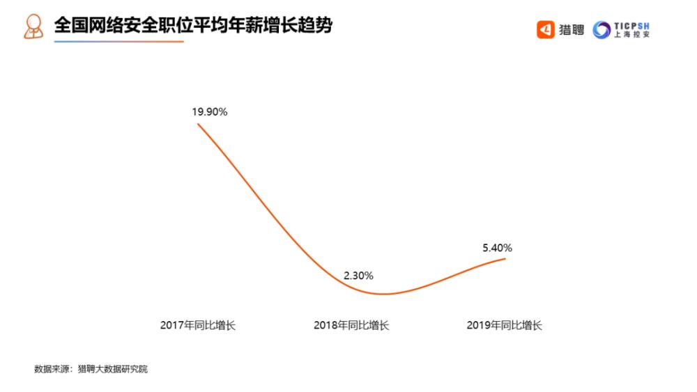 网络安全职位平均年薪增长趋势