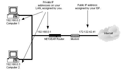 IP和MAC地址