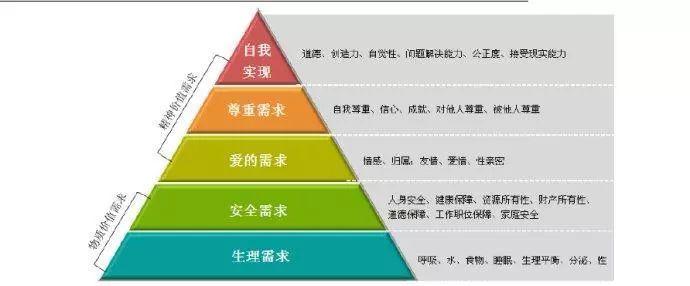 马斯洛需求层次理论,马斯洛需求的五个层次