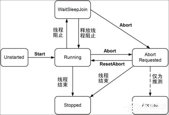 进程和线程的区别是什么