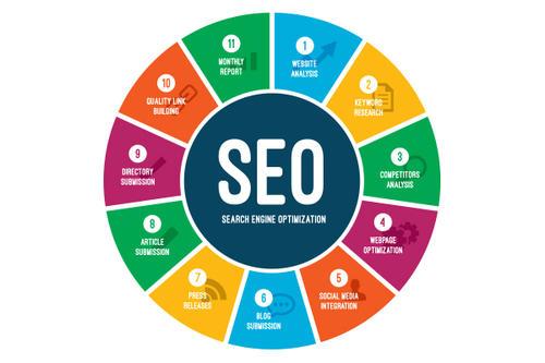 「seo好做吗」如何从用户的角度看待网站优化的问题情况